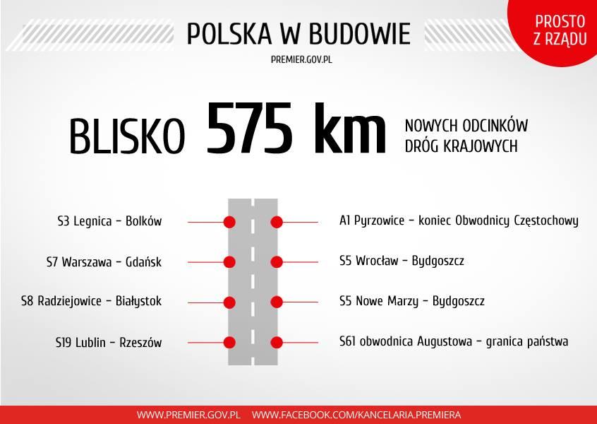 575 km Nowych Dróg w POLSCE