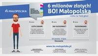 Trwa głosowanie w ramach Budżetu obywatelskiego Małopolski