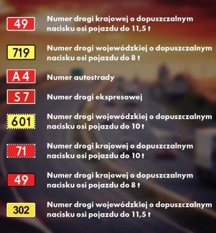 Kategorie Dróg w Polsce – naciski na oś