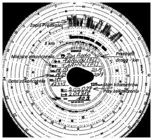 Tachograf i wykresówka 2019